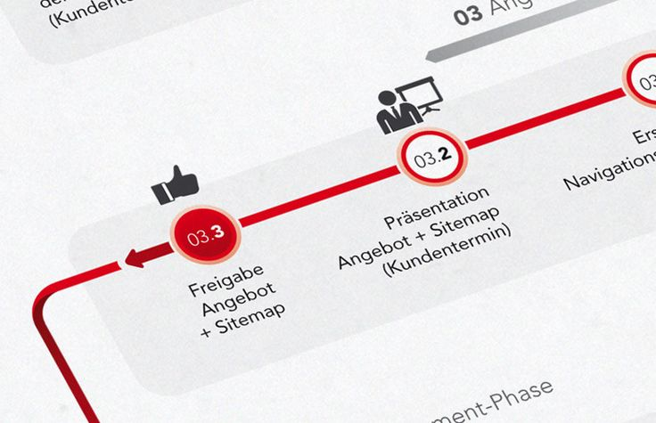 F+S Infographic - Bureau Oberhaeuser - Information & Interfacedesign