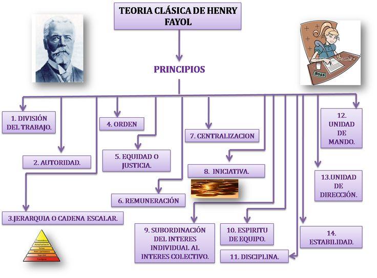 Henry Fayol hace una aportación sobre la división de trabajo, disciplina, autoridad, orden, acción, responsabilidad.