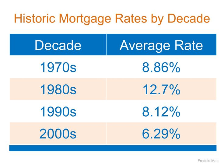 Mortgage Interest Rates Are Going Up… Should I Wait to Buy?   Simplifying The Market