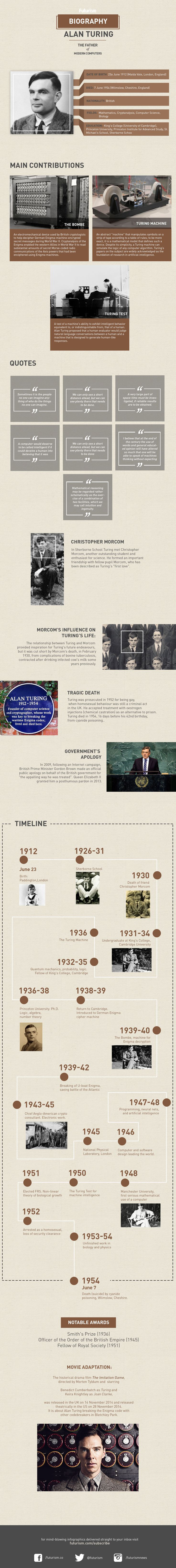 A Tribute to Alan Turing: The Father of Modern Computers — Check out our custom infographic highlighting the life and accomplishments of Alan Turing, considered by many to be the father of artificial intelligence. From his pivotal work codebreaking during the Second World War to his design of the Turing Test, this infographic highlights everything up to his tragic suicide in 1954.  — https://futurism.com/images/turing/