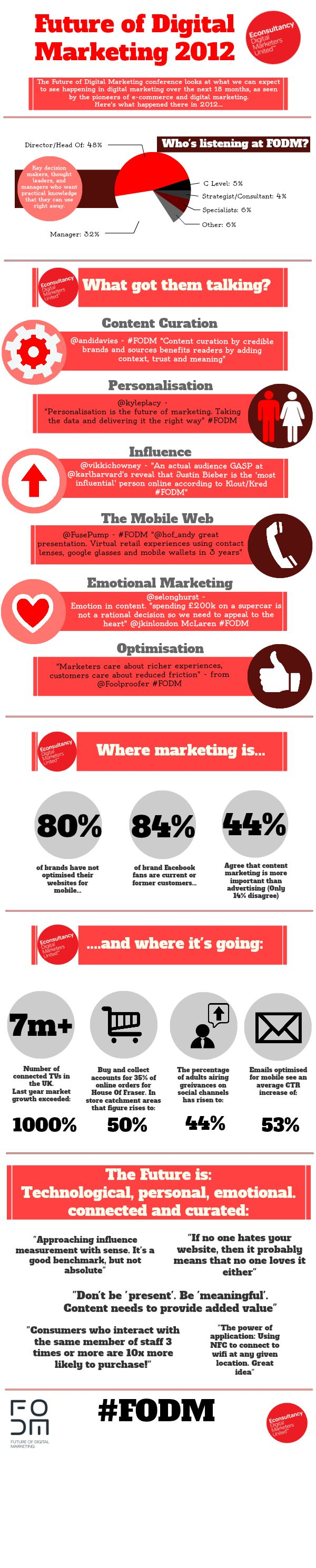 The Future Of Digital Marketing #infographic @Econsultancy