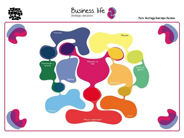 Business life Modelo de negocio by Business life, via Flickr