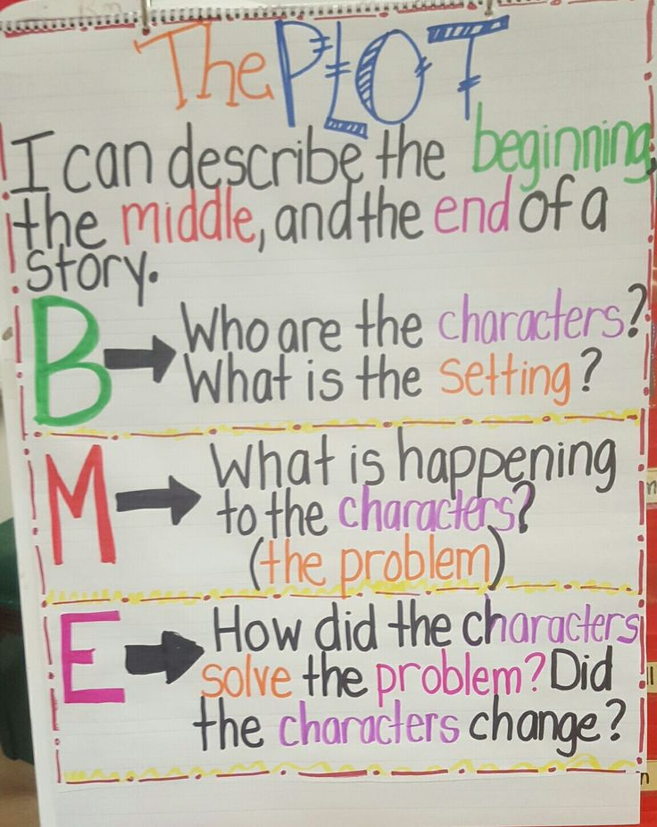 Plot Anchor Chart: Beginning, Middle, End