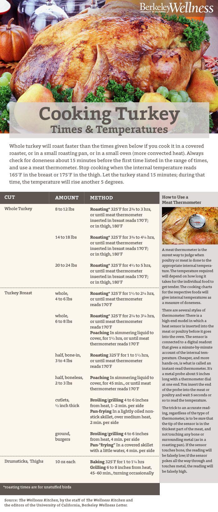 Helpful Turkey Cooking Chart