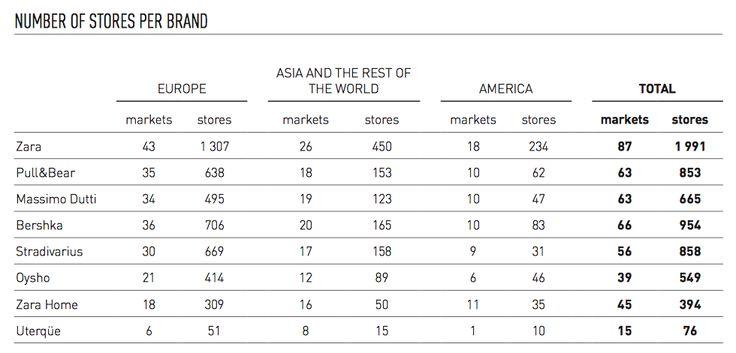Stores Worldwide, 2013, Zara, via http://www.inditex.com/documents/10279/18789/Inditex_Group_Annual_Report_2013.pdf/88b623b8-b6b0-4d38-b45e-45822932ff72