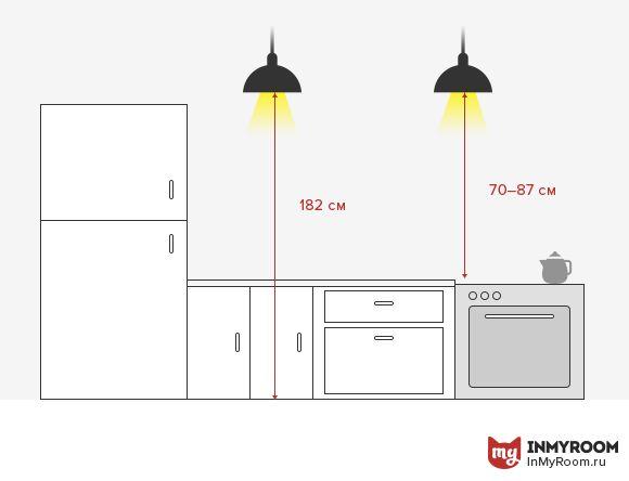 Точечные светильники, встроенные в верхний карниз кухонных шкафов или вмонтированные в нижнюю панель – необходимы для комфортной работы. Если вместо шкафов на стене открытые полки, используйте светильники на подвесах. Оптимальное расстояние между нижним краем плафона и столешницей – 70–87 см.