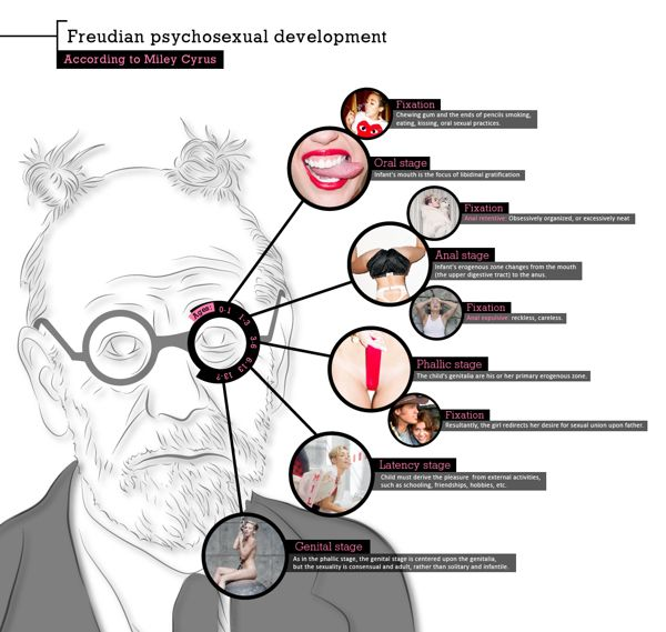 freud ttheories of psychosexual development The theory of psychosexual development, proposed by sigmund freud, states that successful completion of the 5 psychosexual stages (oral, anal, phallic, latency and genital stages) results in a healthy personality.