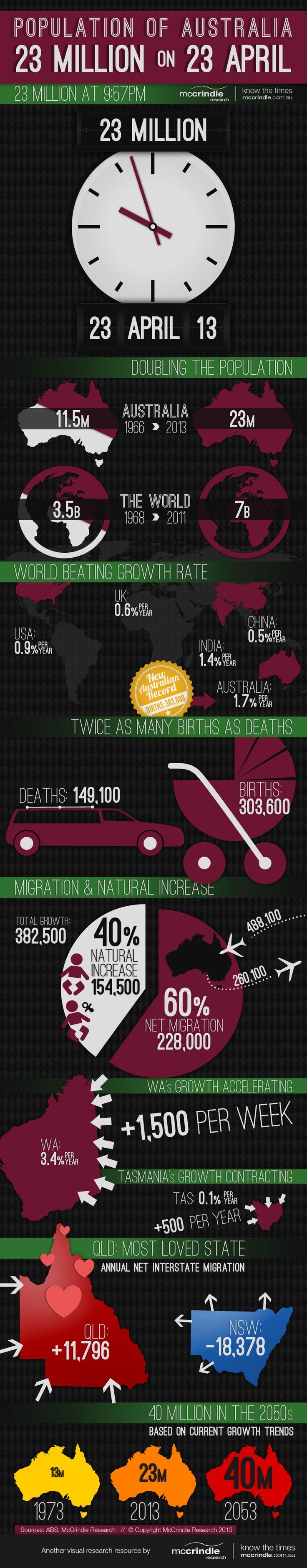 Population of Australia: 23 Million, 23 April, 2013 Infographic