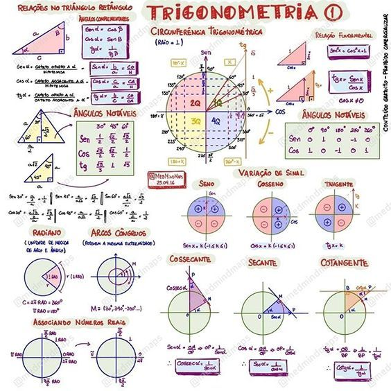 Mapa Mental  Trigonometria I Download do arquivo em altahellip