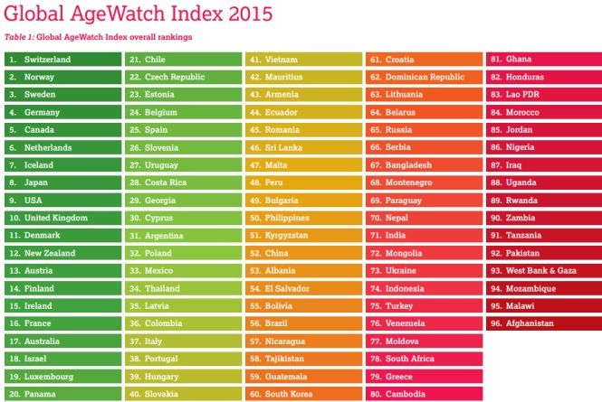 Mejores paises para jubilarse según el Global Age Index  http://reports.helpage.org/global-agewatch-index-2015-insight-report.pdf