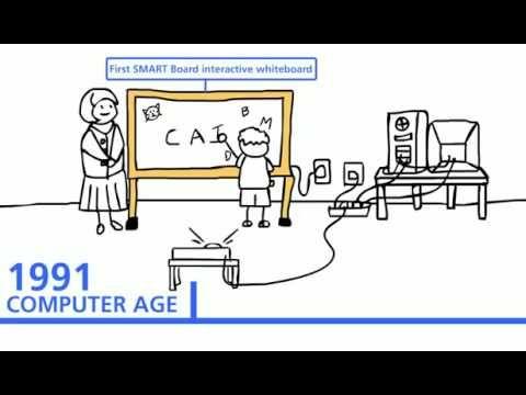 Animación historia de la tecnología.