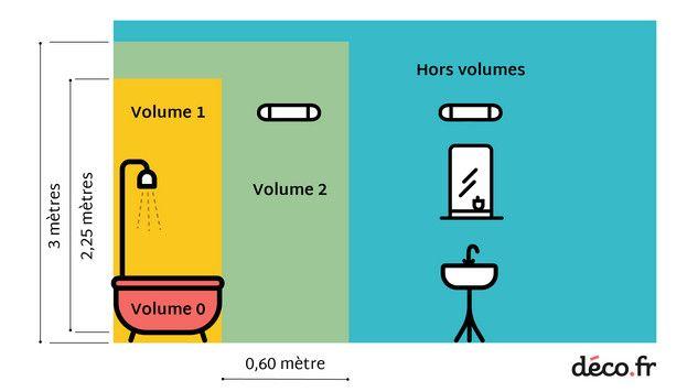 Eclairage De Salle De Bains Les 7 Erreurs A Eviter A Tout Prix Avec Images Eclairage Salle De Bain Soufflant Salle De Bain Chauffage Soufflant