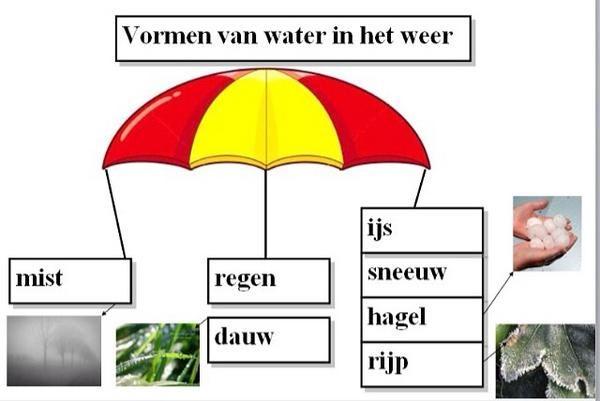 Woord paraplu water