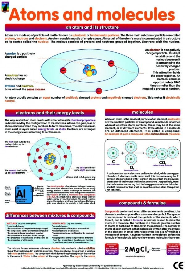 Atoms and Molecules Poster- This graphic can be printed out as a reference sheet for students to use during the Atoms unit or a summative review sheet. It will help ensure students see how all of the concepts in the unit interrelate. #AtomsandMolecules #SummativeReviewSheet