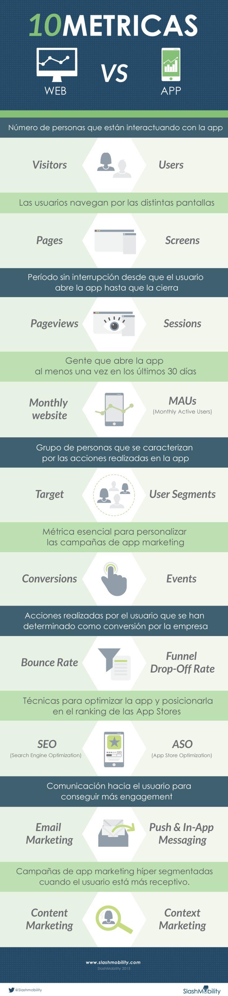 Métricas Web vs Métricas APP #infografia #infographic #marketing