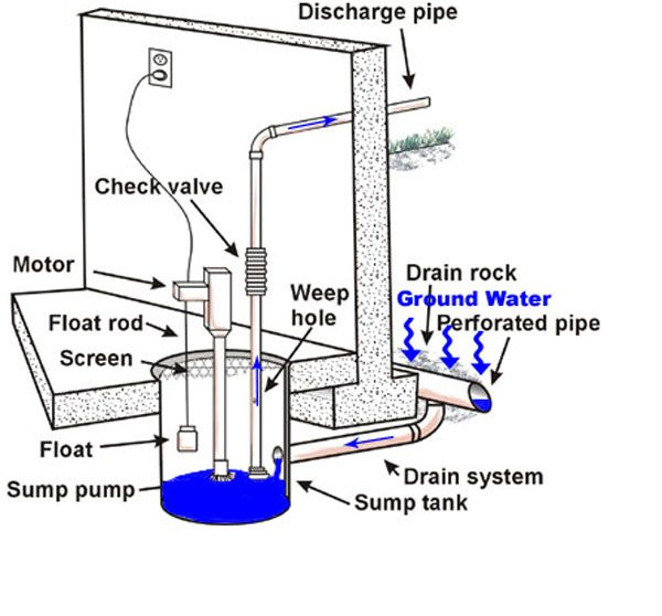 Sump Pumps Direct Offers Expert Advice About Sump Pumps. Sump Pump  Terminology Is A Key Part When Selecting The Perfect Pump For Your  Application.