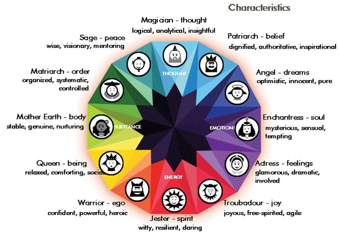 The Four Cardinal Orientations define four groups, with each group containing three types (as the wheel of archetypes shown above illustrates). Each group is motivated by its respective orienting...