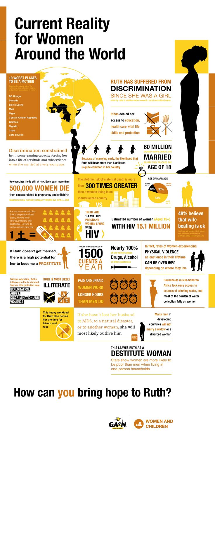 Infographic - Women | Global Aid Network