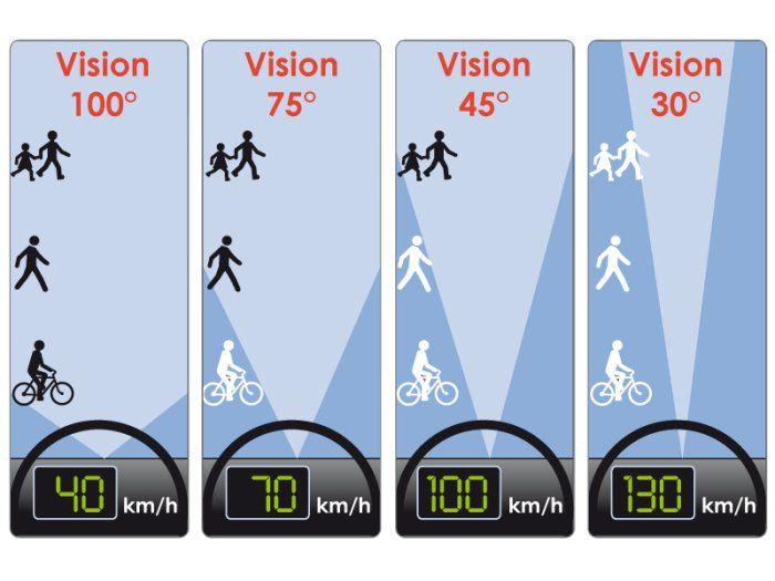 L'augmentation de la vitesse crée un effet tunnel. La vision périphérique est occultée.