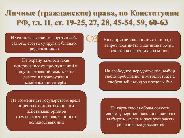 Личные (гражданские) права, по Конституции  РФ, гл. II, ст. 19-25, 27, 28, 45-54, 59, 60-63 Не свидетельствовать против се...