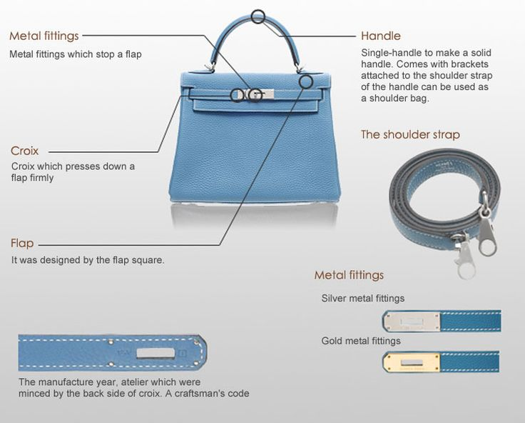 a closer look at hermès kelly bag