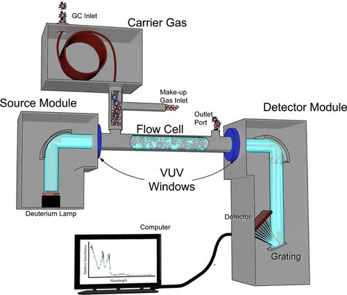 25+ best ideas about Gas chromatography on Pinterest | Gas work ...