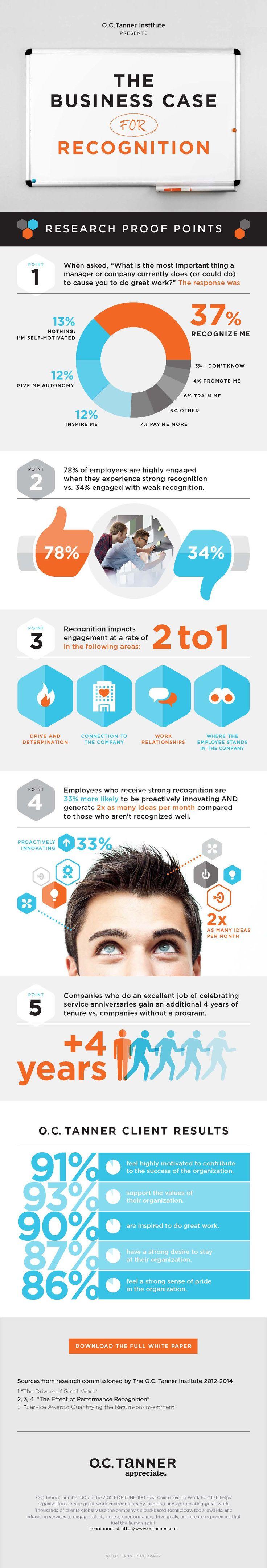 69 besten Employee recognition and engagement Bilder auf Pinterest