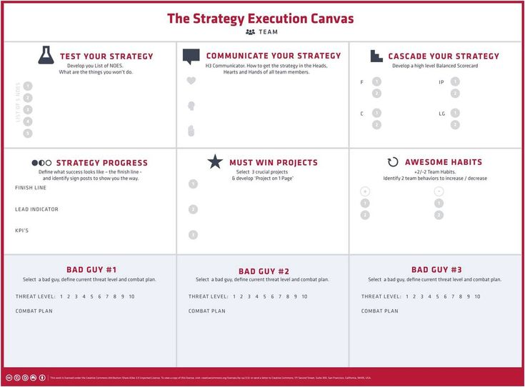 8 best Strategy Implementation Templates images on Pinterest Role - Implementation Plan Template