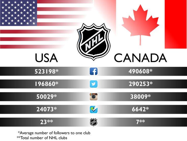 NHL: USA vs Canada in social media