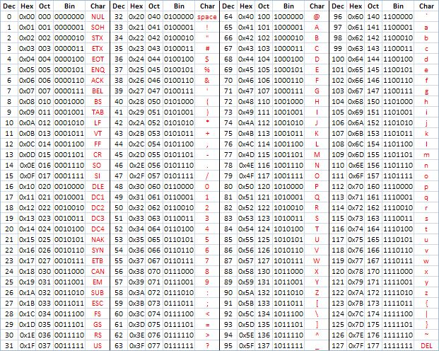 ASCII Cheat Sheet - good coders code, great reuse