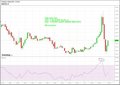 Forex*StocksETFs*Incidesanalysis*charts