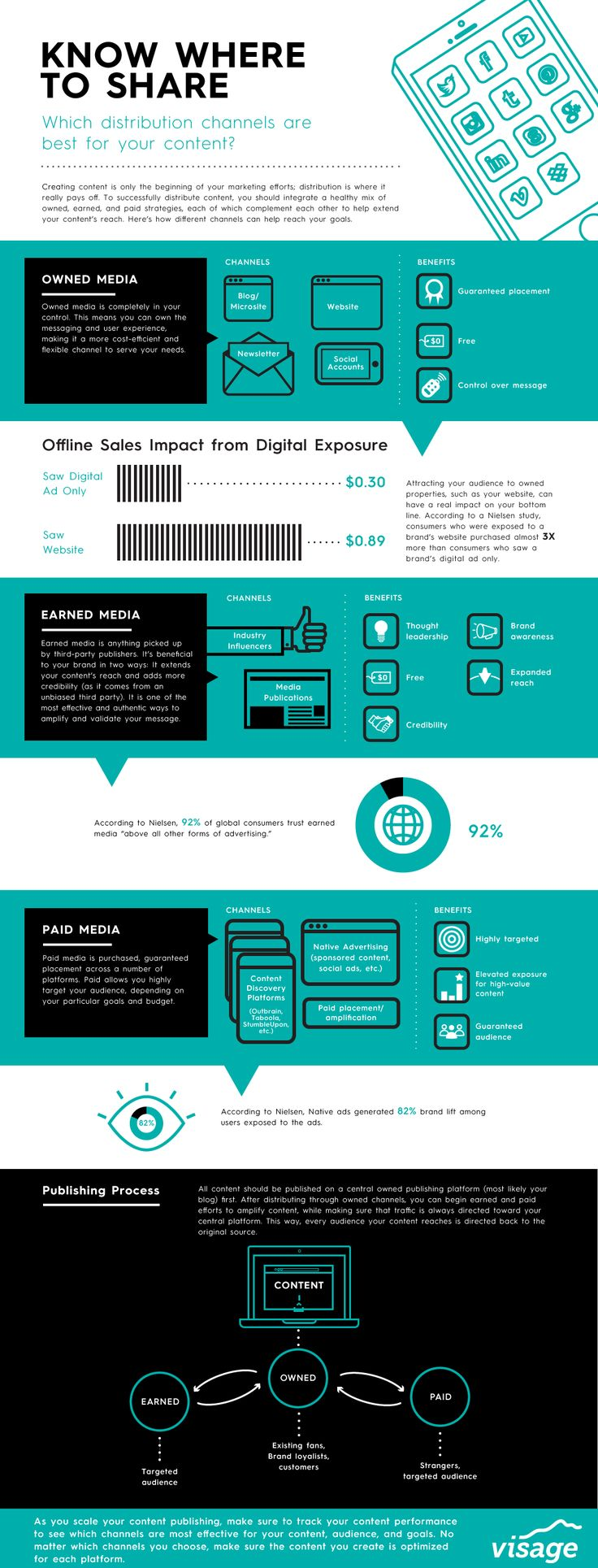 Where should you distribute your content? Owned, earned and paid media via @visage