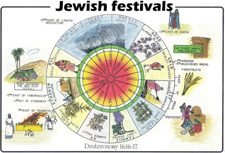 What is the difference between the Hebrew and Gregorian calendars?