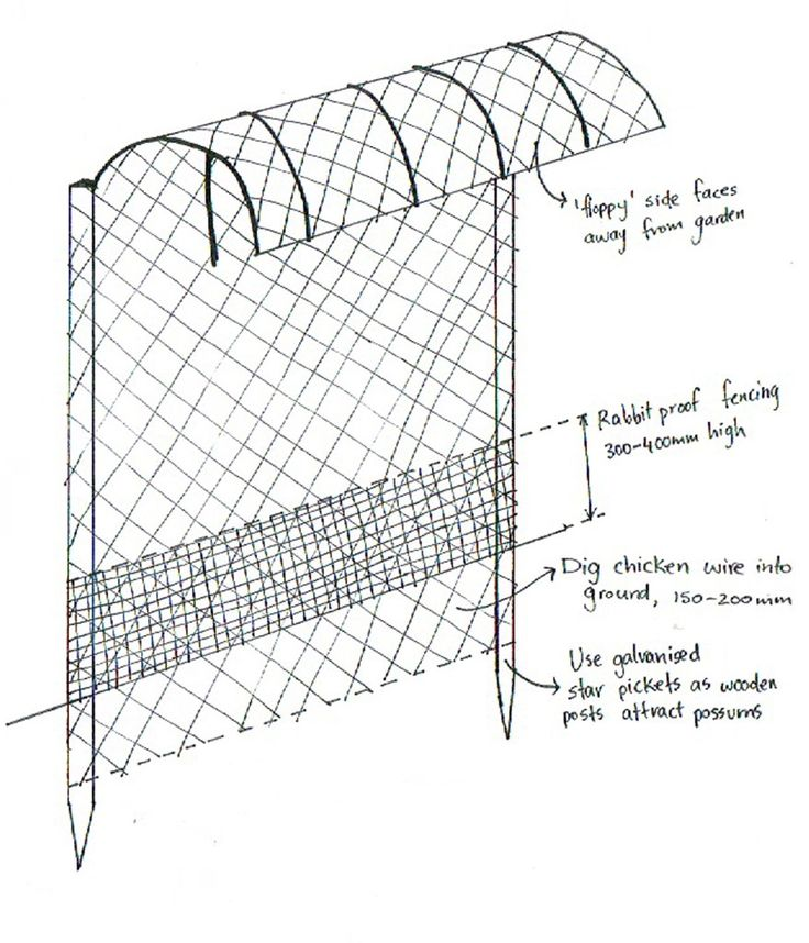 floppy fence diagram, Possum, wallaby, and rabbit proof