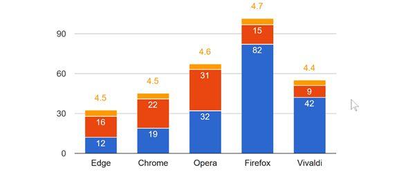 Comparație browsere desktop, Edge vs Chrome vs Firefox vs Opera vs Vivaldi, testare performanta JavaScript și multimedia - Care este cel mai bun browser #videotutorial