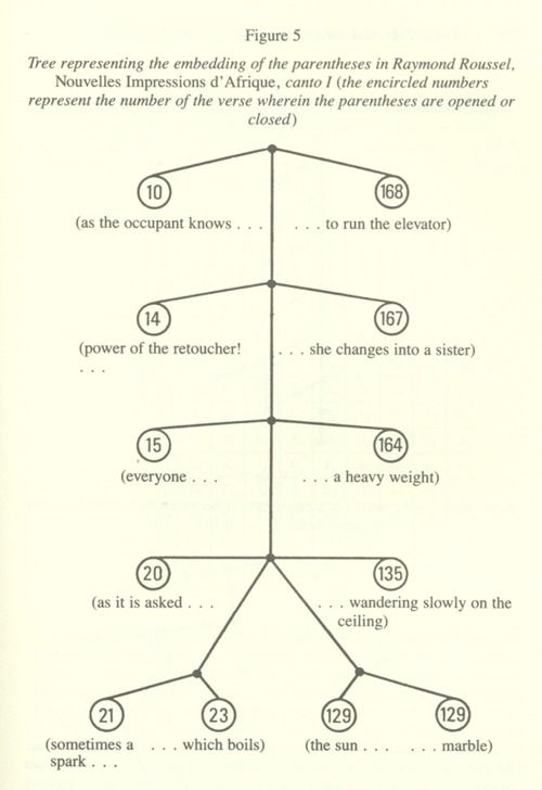 Tree representing the embedding of the parentheses in Raymond Roussel's Nouvelles Impressions D'Afrique, Canto 1 (from Oulipo : a primer of potential literature)