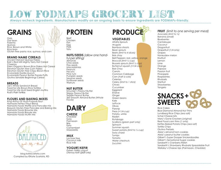 Best 25+ Aip grocery list ideas on Pinterest Paleo diet menu - grocery list word