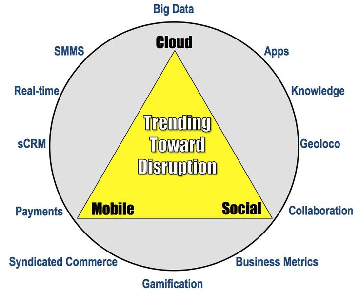 Cloud/Mobile/Social disruption triangle by Brian Solis