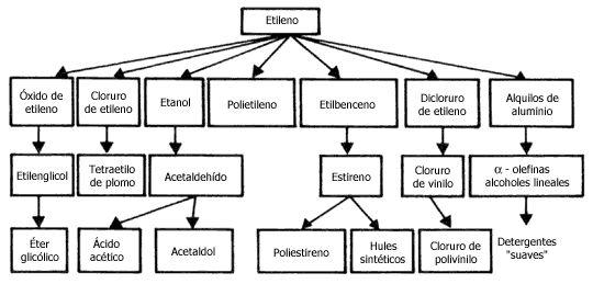 Diagrama de procesos complejo petroquímico cangrejera - Buscar con Google