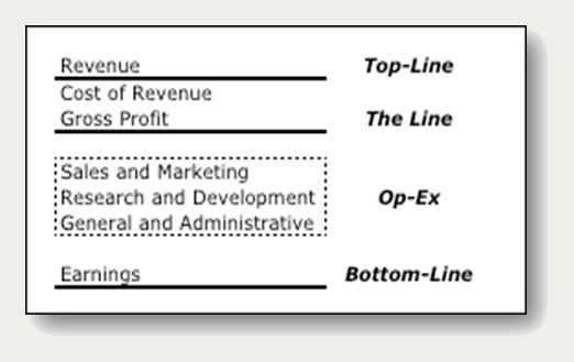 Figure 1.Key elements of income statement.