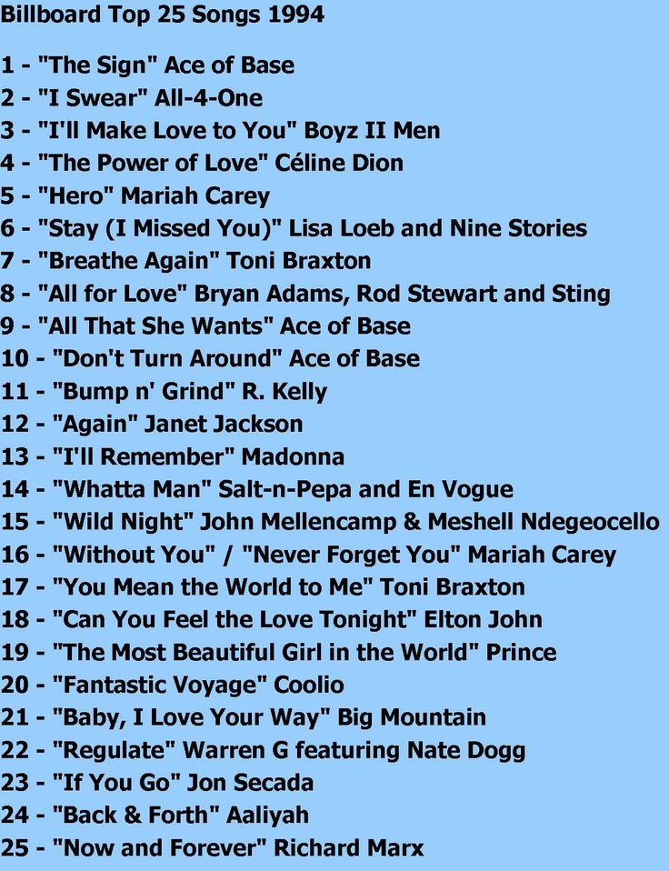 Top 100 Hits of 1994/Top 100 Songs of 1994 - Music Outfitters