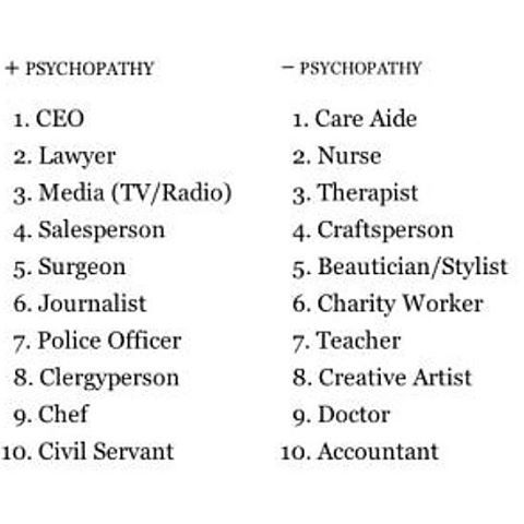 "According to the book, ""The Wisdom of Psychopaths"" by Kevin Dutton, these are the careers most & least likely chosen by psychopaths.  My ex was a professional athlete turned personal trainer. What about yours? ••••••••••••••••••••••••••••••• #psychopath #careers #jobs #CEO #lawyer #media #TV #Radio #actor #salesperson #surgeon #journalist #personaltrainer #pro #athlete #NRL #rugby #Roosters #SouthSydney #Rabbitohs #policeofficer #clergy #priest #rabbi #chef #civilservant"