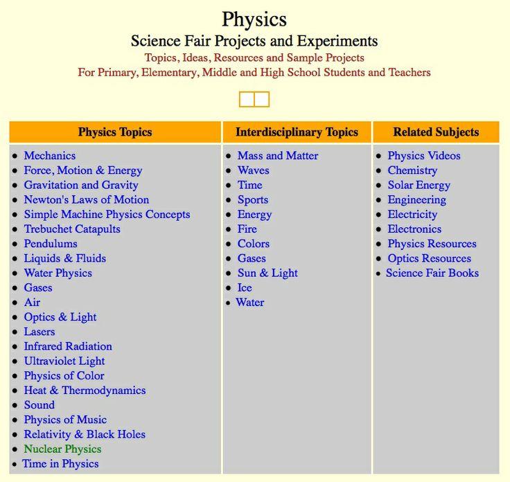 Wetenschappelijke experimenten en projecten uitgewerkt volgens onderwerp en onder (interdisciplinaire) thema's. Gevorderde experimenten aanwezig (6e jaars secundair).