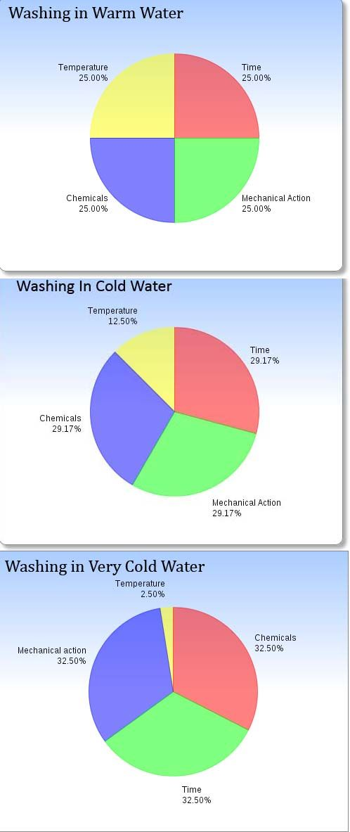 washing in warm vs cold vs very cold