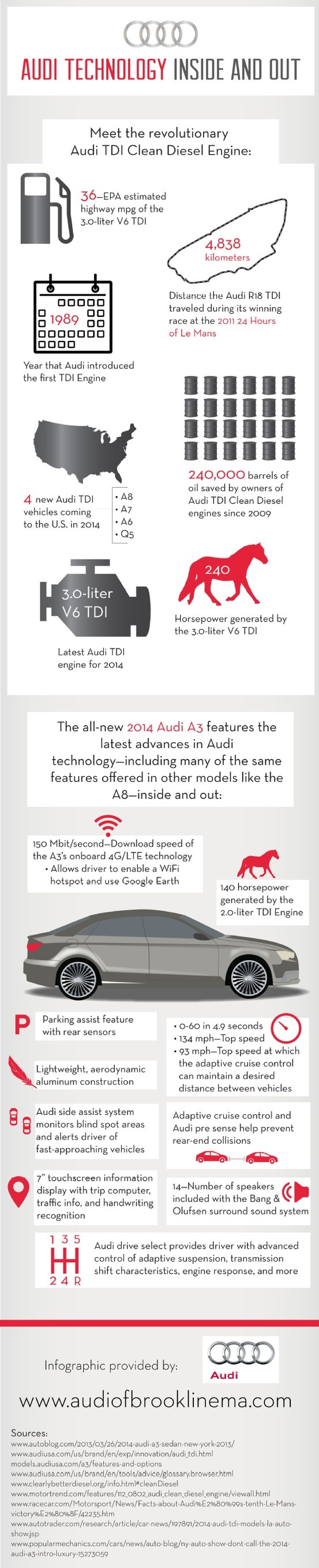 A8, A7, A6, Q5—these are the four new Audi TDI vehicles coming to the United States in 2014! Get a closer look at the stats and features of some of Audi's most popular and most anticipated vehicles on this infographic.