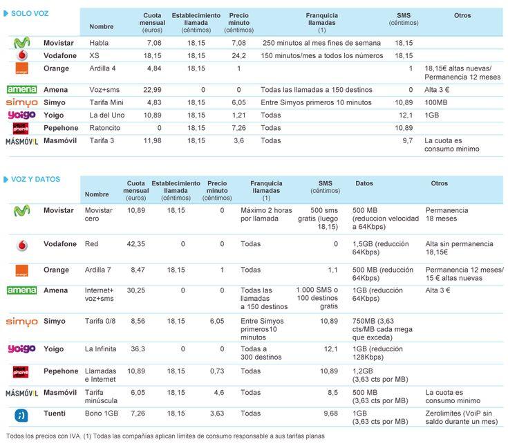 Las mejores tarifas del móvil (selección de ofertas) | Media | EL PAÍS