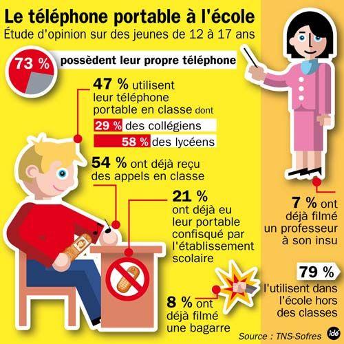 Resultado de imagen de le telephone portable a l'ecole