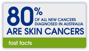 If 80% of cancer is skin cancer we should really think about how that 80% could be gone because skin cancer from the sun is stoppable and  if we were just all smart Australians and protected our selfs probably we could do that.