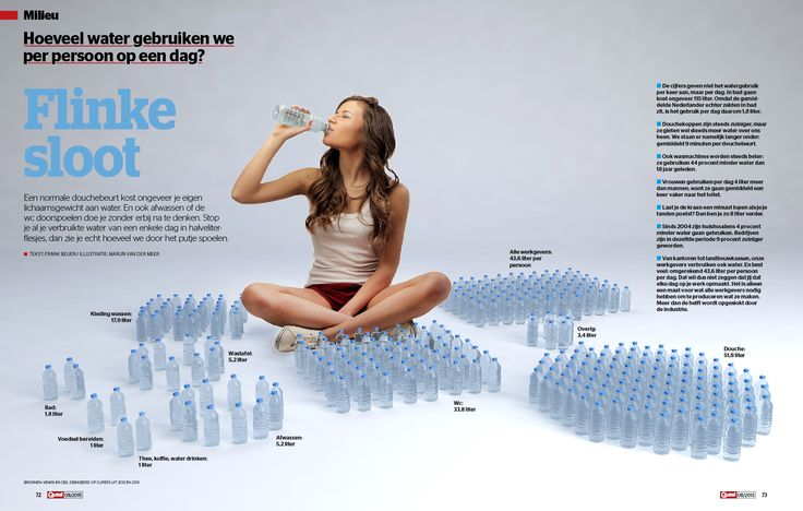 Daily water use