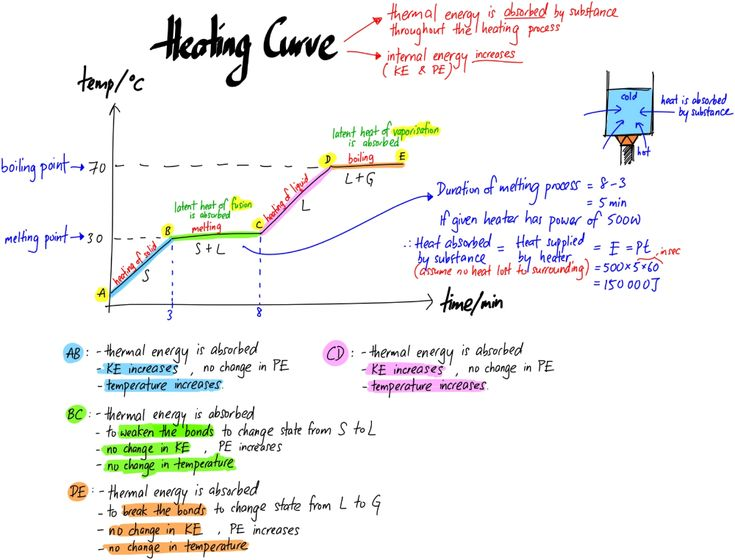 Heating And Cooling Curve Chemistry Study Guide Chemistry Worksheets Physics Concepts